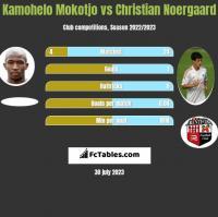 Kamohelo Mokotjo vs Christian Noergaard h2h player stats