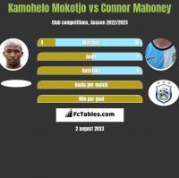 Kamohelo Mokotjo vs Connor Mahoney h2h player stats
