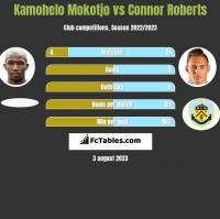 Kamohelo Mokotjo vs Connor Roberts h2h player stats