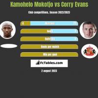 Kamohelo Mokotjo vs Corry Evans h2h player stats