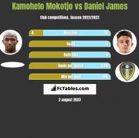 Kamohelo Mokotjo vs Daniel James h2h player stats