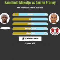 Kamohelo Mokotjo vs Darren Pratley h2h player stats