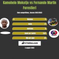 Kamohelo Mokotjo vs Fernando Martin Forestieri h2h player stats