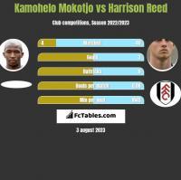 Kamohelo Mokotjo vs Harrison Reed h2h player stats