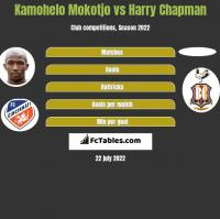 Kamohelo Mokotjo vs Harry Chapman h2h player stats