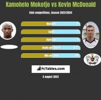 Kamohelo Mokotjo vs Kevin McDonald h2h player stats