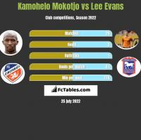 Kamohelo Mokotjo vs Lee Evans h2h player stats
