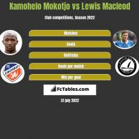 Kamohelo Mokotjo vs Lewis Macleod h2h player stats