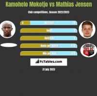 Kamohelo Mokotjo vs Mathias Jensen h2h player stats