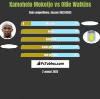 Kamohelo Mokotjo vs Ollie Watkins h2h player stats