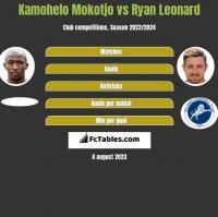 Kamohelo Mokotjo vs Ryan Leonard h2h player stats