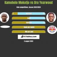 Kamohelo Mokotjo vs Dru Yearwood h2h player stats