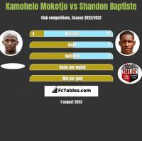 Kamohelo Mokotjo vs Shandon Baptiste h2h player stats
