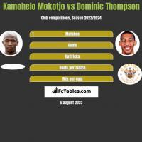 Kamohelo Mokotjo vs Dominic Thompson h2h player stats