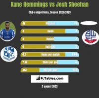 Kane Hemmings vs Josh Sheehan h2h player stats