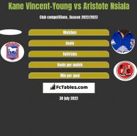 Kane Vincent-Young vs Aristote Nsiala h2h player stats
