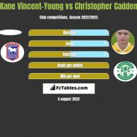 Kane Vincent-Young vs Christopher Cadden h2h player stats