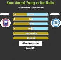 Kane Vincent-Young vs Dan Butler h2h player stats