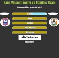 Kane Vincent-Young vs Dominic Hyam h2h player stats