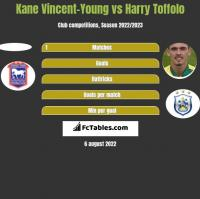 Kane Vincent-Young vs Harry Toffolo h2h player stats