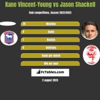 Kane Vincent-Young vs Jason Shackell h2h player stats