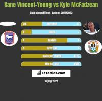 Kane Vincent-Young vs Kyle McFadzean h2h player stats
