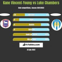 Kane Vincent-Young vs Luke Chambers h2h player stats