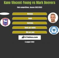 Kane Vincent-Young vs Mark Beevers h2h player stats