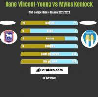 Kane Vincent-Young vs Myles Kenlock h2h player stats