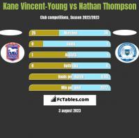 Kane Vincent-Young vs Nathan Thompson h2h player stats