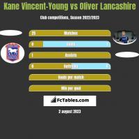 Kane Vincent-Young vs Oliver Lancashire h2h player stats