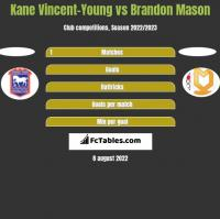 Kane Vincent-Young vs Brandon Mason h2h player stats