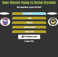 Kane Vincent-Young vs Declan Drysdale h2h player stats