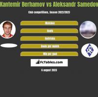 Kantemir Berhamov vs Aleksandr Samedov h2h player stats