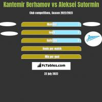 Kantemir Berhamov vs Aleksei Sutormin h2h player stats