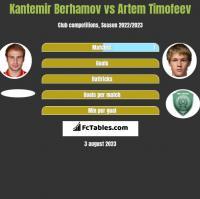 Kantemir Berhamov vs Artem Timofeev h2h player stats