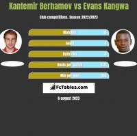 Kantemir Berhamov vs Evans Kangwa h2h player stats