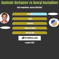Kantemir Berhamov vs Georgi Kostadinov h2h player stats