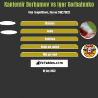 Kantemir Berhamov vs Igor Gorbatenko h2h player stats