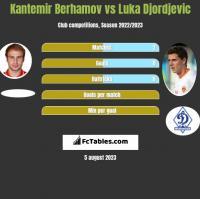 Kantemir Berhamov vs Luka Djordjevic h2h player stats