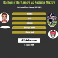 Kantemir Berhamov vs Reziuan Mirzov h2h player stats