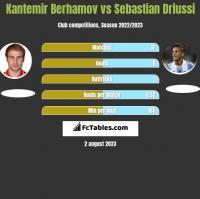 Kantemir Berhamov vs Sebastian Driussi h2h player stats