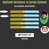 Kantemir Berhamov vs Serdar Azmoun h2h player stats