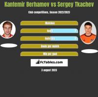 Kantemir Berhamov vs Sergey Tkachev h2h player stats