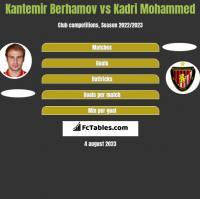 Kantemir Berhamov vs Kadri Mohammed h2h player stats