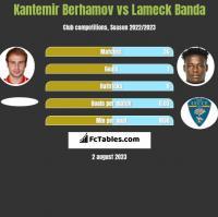 Kantemir Berhamov vs Lameck Banda h2h player stats