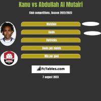 Kanu vs Abdullah Al Mutairi h2h player stats