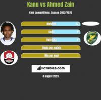 Kanu vs Ahmed Zain h2h player stats