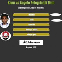 Kanu vs Angelo Pelegrinelli Neto h2h player stats
