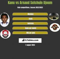 Kanu vs Arnaud Sutchuin Djoum h2h player stats